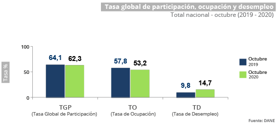 desempleo-en-Colombia
